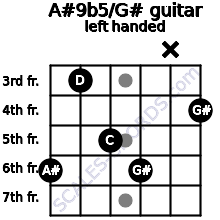 A#9b5/G# guitar chord left handed