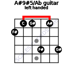 A#9#5/Ab guitar chord left handed