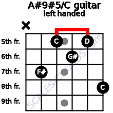 A#9#5/C guitar chord left handed