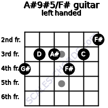 A#9#5/F# guitar chord left handed