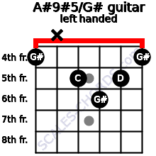 A#9#5/G# guitar chord left handed
