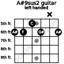 A#9sus2 guitar chord left handed