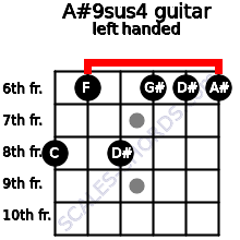 A#9sus4 guitar chord left handed
