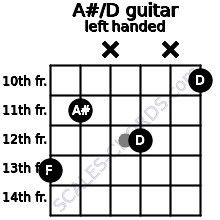 A#/D guitar chord left handed