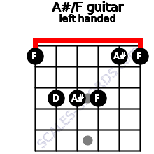 A#/F guitar chord left handed