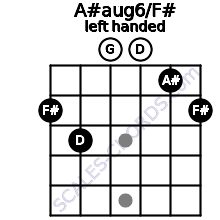 A#aug6/F# guitar chord left handed