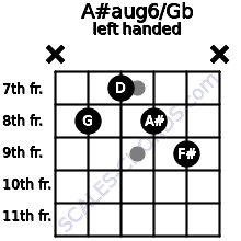 A#aug6/Gb guitar chord left handed