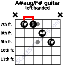 A#aug/F# guitar chord left handed