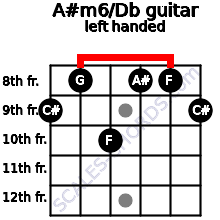 A#m6/Db guitar chord left handed