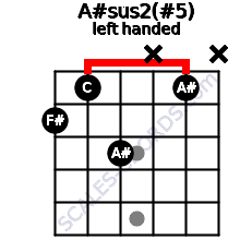 A#sus2(#5) guitar chord left handed