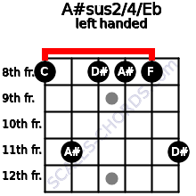 A#sus2/4/Eb guitar chord left handed