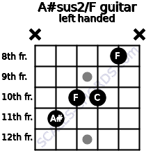 A#sus2/F guitar chord left handed