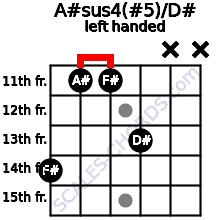 A#sus4(#5)/D# guitar chord left handed