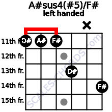 A#sus4(#5)/F# guitar chord left handed