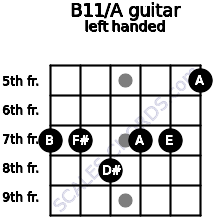 B11/A guitar chord left handed