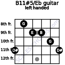B11#5/Eb guitar chord left handed