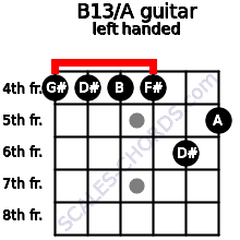B13/A guitar chord left handed