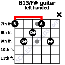 B13/F# guitar chord left handed