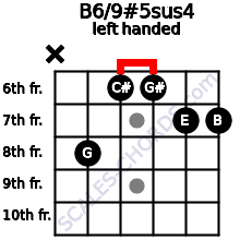 B6/9#5sus4 guitar chord left handed