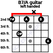 B7/A guitar chord left handed