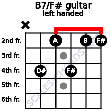 B7/F# guitar chord left handed