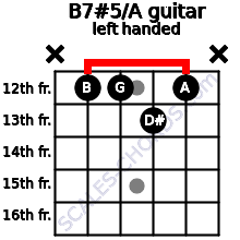 B7#5/A guitar chord left handed