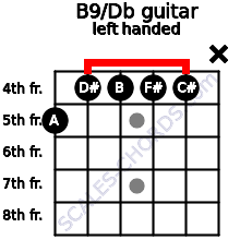 B9/Db guitar chord left handed