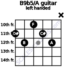 B9b5/A guitar chord left handed