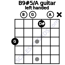 B9#5/A guitar chord left handed