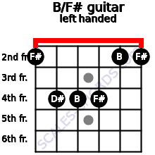 B/F# guitar chord left handed