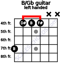 B/Gb guitar chord left handed