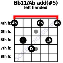 Bb11/Ab add(#5) guitar chord left handed
