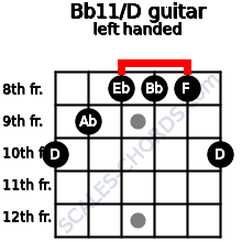 Bb11/D guitar chord left handed