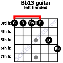 Bb13 guitar chord left handed