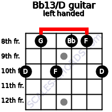 Bb13/D guitar chord left handed