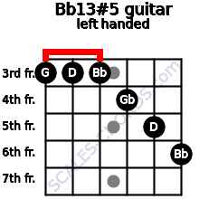 Bb13#5 guitar chord left handed