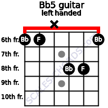 Bb5 guitar chord left handed