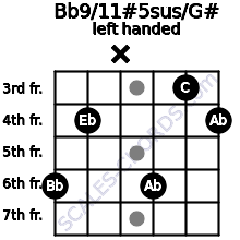 Bb9/11#5sus/G# guitar chord left handed