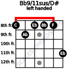 Bb9/11sus/D# guitar chord left handed