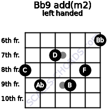Bb9 add(m2) guitar chord left handed