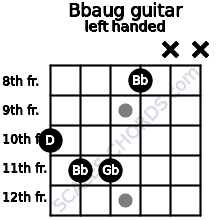 Bbaug guitar chord left handed