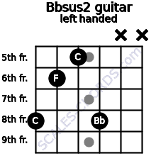 Bbsus2 Guitar Chord | B flat suspended second | Scales-Chords