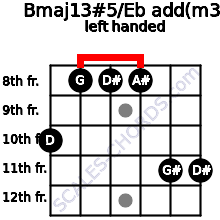Bmaj13#5/Eb add(m3) guitar chord left handed