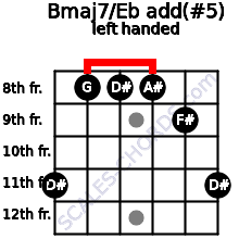 Bmaj7/Eb add(#5) guitar chord left handed