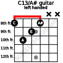 C13\A# guitar chord left handed
