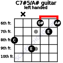 C7#5/A# guitar chord left handed