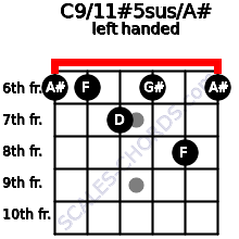 C9/11#5sus/A# guitar chord left handed