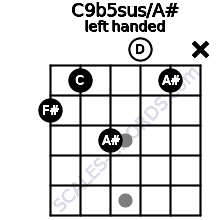C9b5sus/A# guitar chord left handed