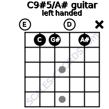 C9#5/A# guitar chord left handed