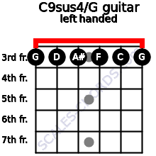 C9sus4\G guitar chord left handed
